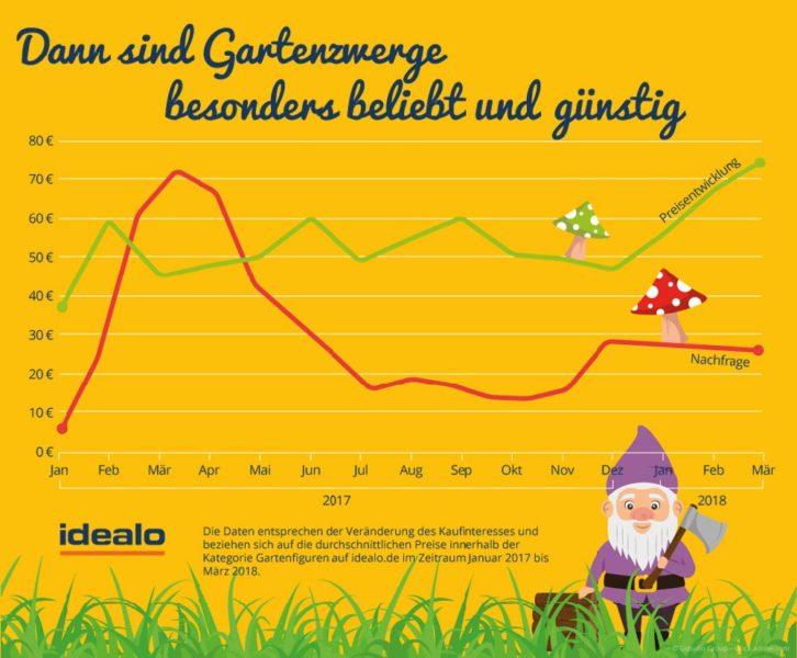 Gartenzwerg Infografik